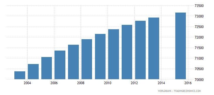 paraguay population age 3 female wb data