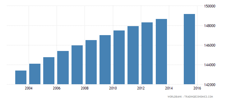paraguay population age 3 total wb data