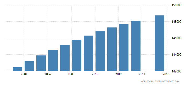 paraguay population age 4 total wb data