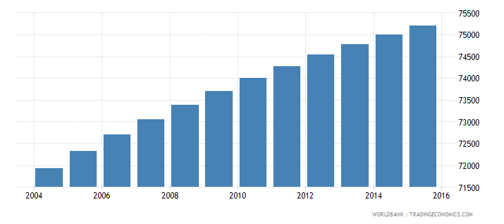 paraguay population age 6 male wb data