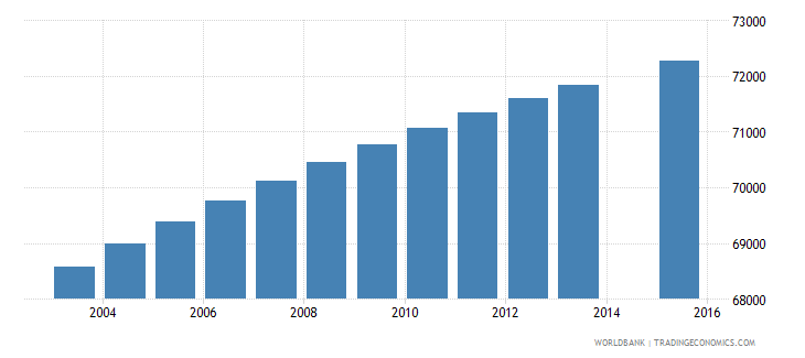 paraguay population age 7 female wb data