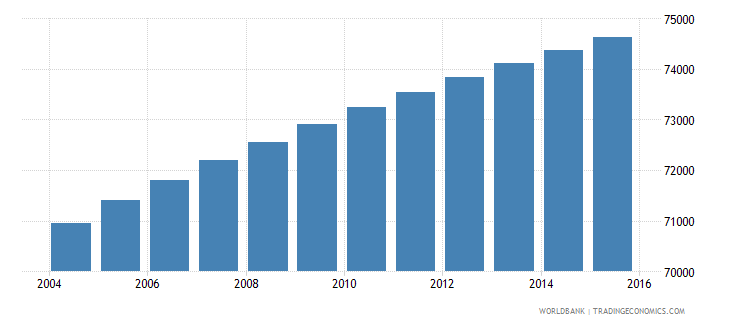 paraguay population age 8 male wb data