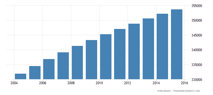 paraguay population ages 10 14 female wb data