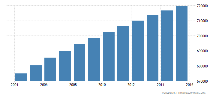paraguay population ages 10 14 total wb data