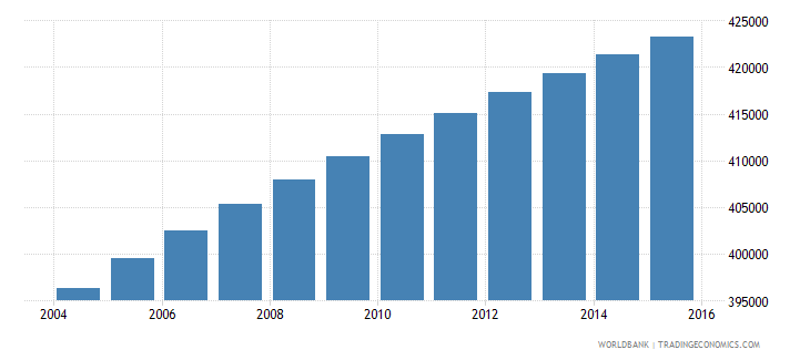 paraguay population ages 10 15 female wb data