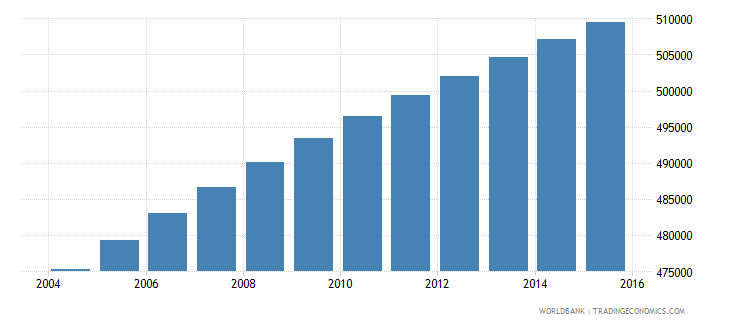 paraguay population ages 10 16 male wb data