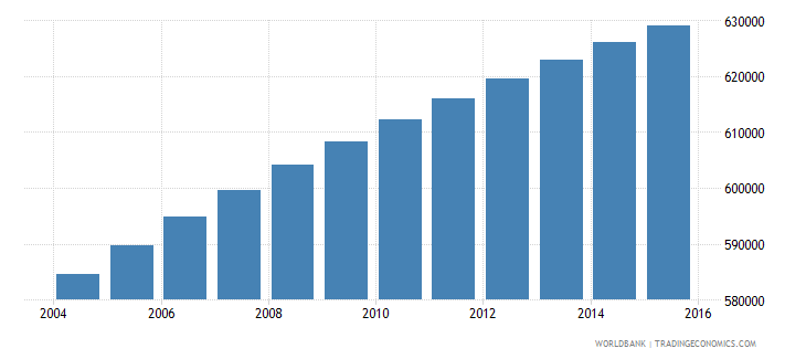 paraguay population ages 10 18 female wb data