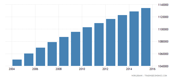 paraguay population ages 11 18 total wb data