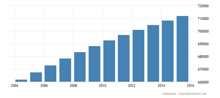 paraguay population ages 12 16 total wb data
