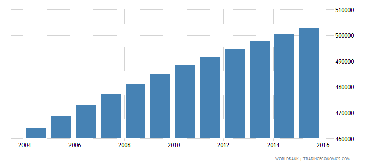 paraguay population ages 12 18 male wb data