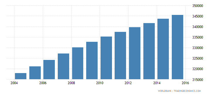 paraguay population ages 14 18 female wb data