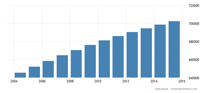 paraguay population ages 14 18 total wb data