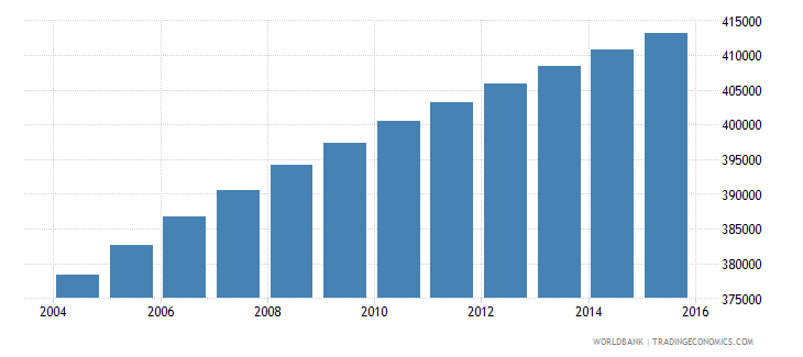 paraguay population ages 14 19 female wb data