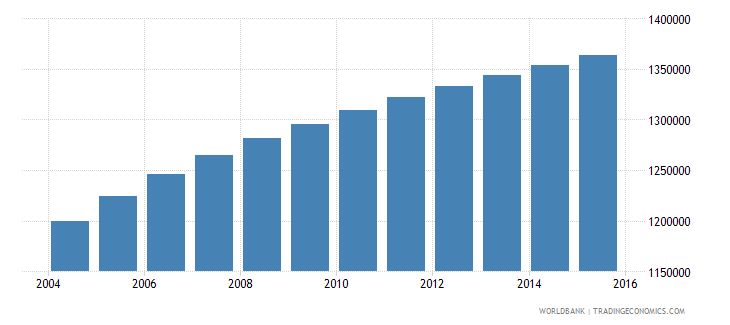 paraguay population ages 15 24 total wb data