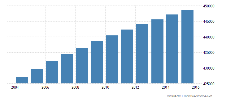 paraguay population ages 5 10 male wb data