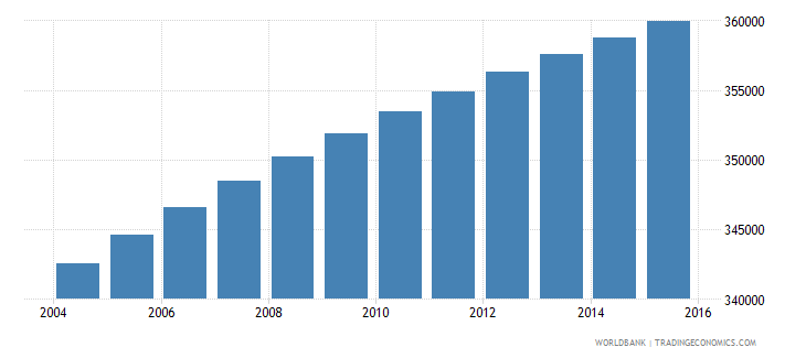 paraguay population ages 6 10 female wb data