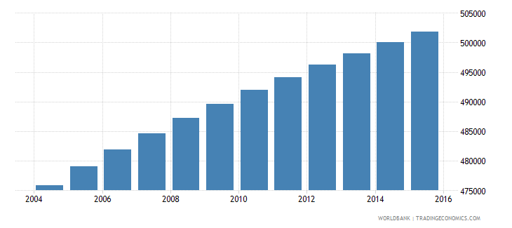 paraguay population ages 6 12 female wb data