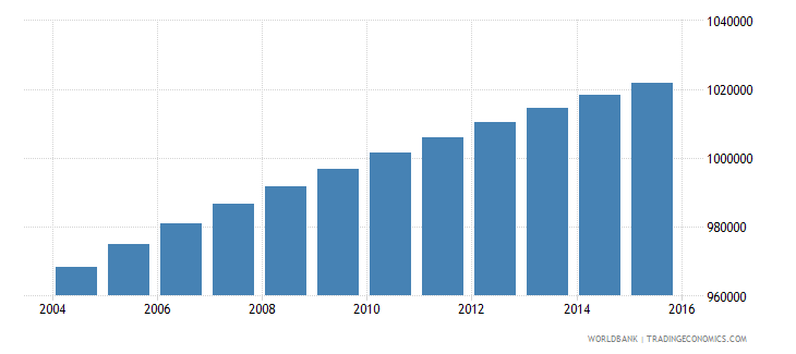 paraguay population ages 6 12 total wb data