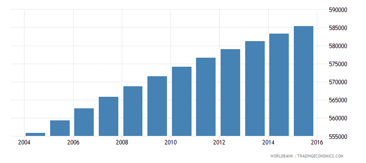 paraguay population ages 7 10 total wb data
