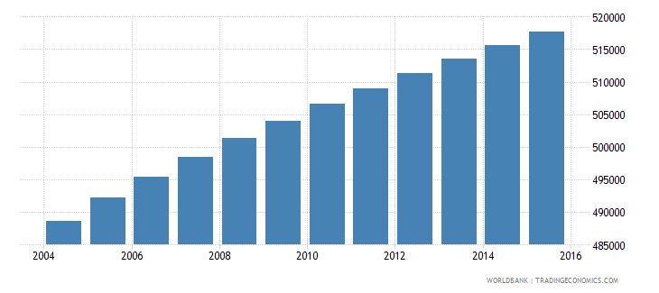 paraguay population ages 7 13 male wb data