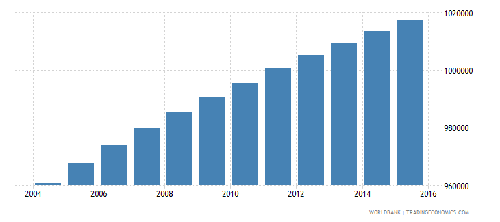 paraguay population ages 7 13 total wb data