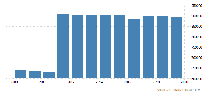 paraguay population of compulsory school age male number wb data