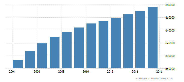 paraguay population of the official age for tertiary education both sexes number wb data