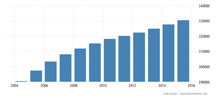 paraguay population of the official age for tertiary education female number wb data