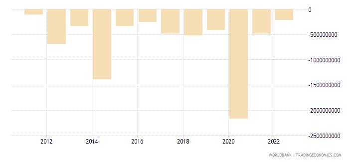 paraguay portfolio investment excluding lcfar bop us dollar wb data