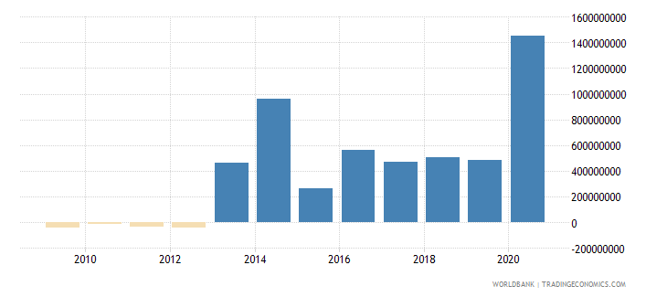paraguay ppg private creditors nfl us dollar wb data