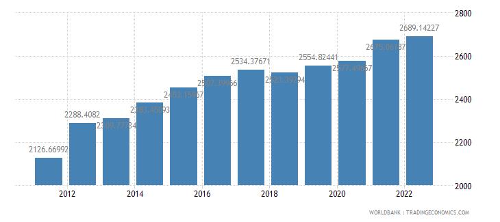 paraguay ppp conversion factor gdp lcu per international dollar wb data