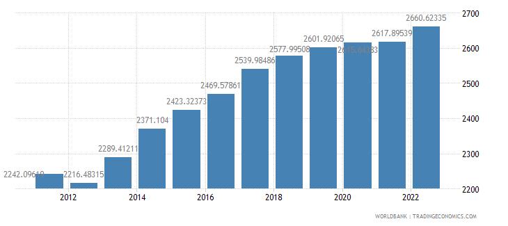 paraguay ppp conversion factor private consumption lcu per international dollar wb data