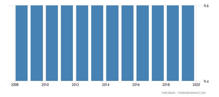 paraguay profit tax percent of commercial profits wb data