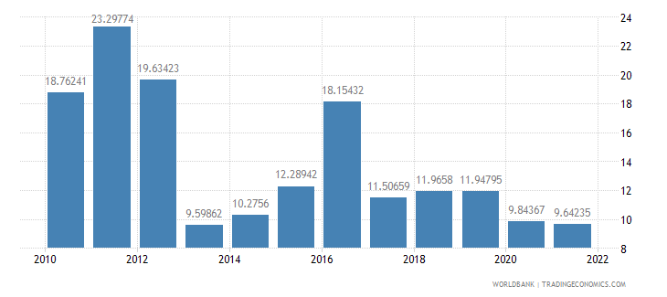paraguay public spending on education total percent of government expenditure wb data
