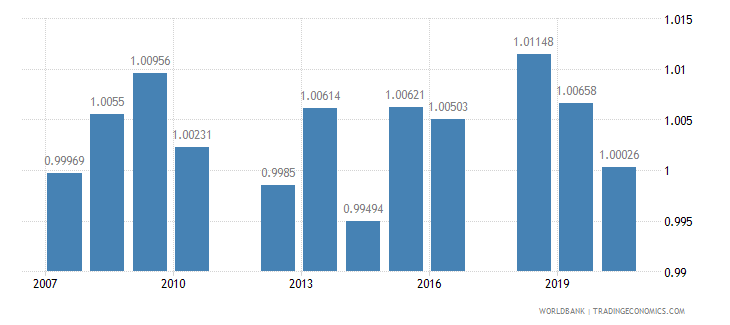 paraguay ratio of young literate females to males percent ages 15 24 wb data