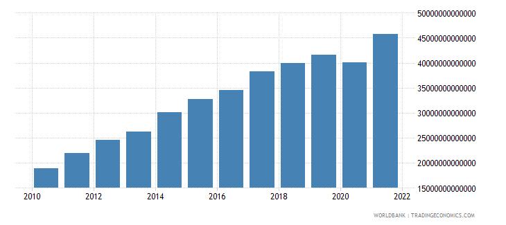 paraguay revenue excluding grants current lcu wb data