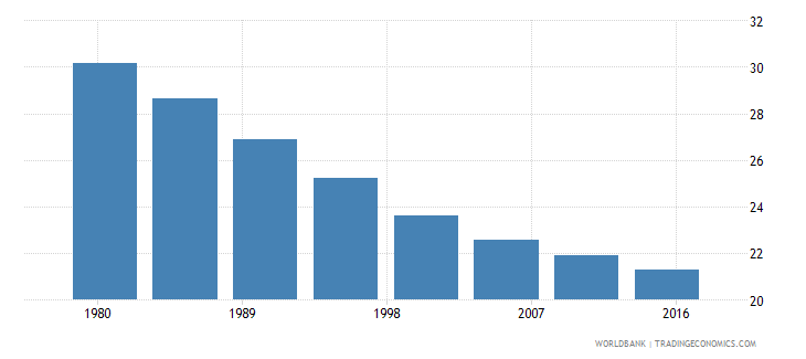 paraguay rural population male percent of total wb data