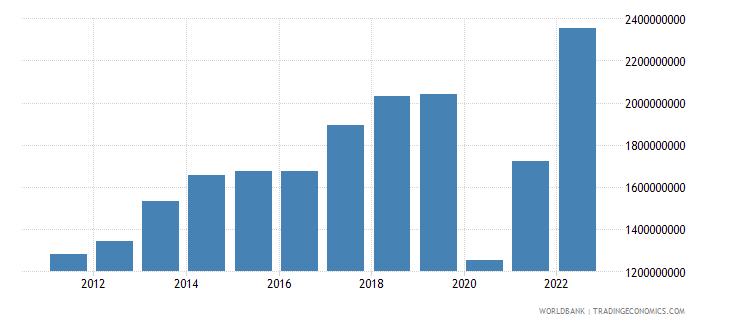 paraguay service imports bop us dollar wb data