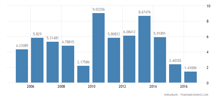 paraguay services etc  value added annual percent growth wb data