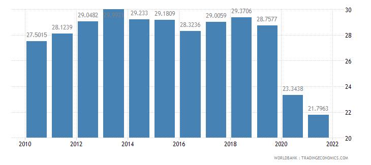 paraguay short term debt percent of total external debt wb data