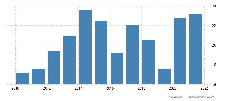 paraguay social contributions percent of revenue wb data