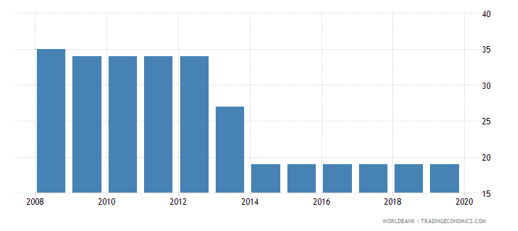 paraguay tax payments number wb data