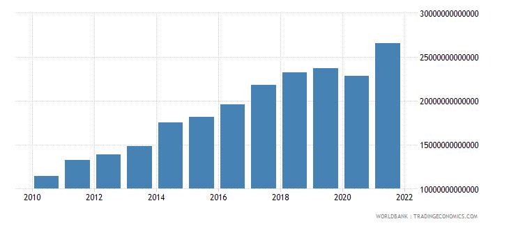 paraguay tax revenue current lcu wb data