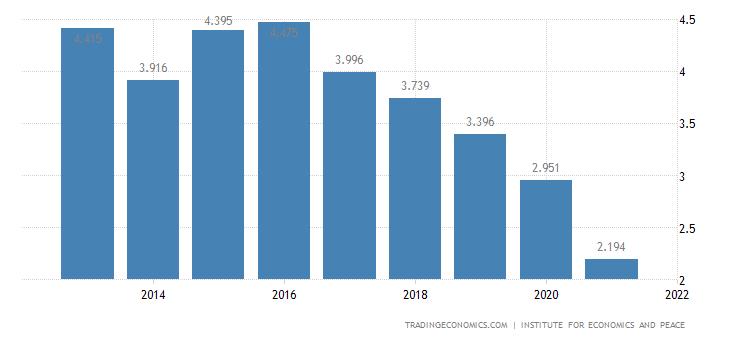 Paraguay Terrorism Index