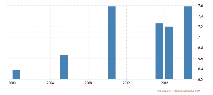 paraguay total alcohol consumption per capita liters of pure alcohol projected estimates 15 years of age wb data