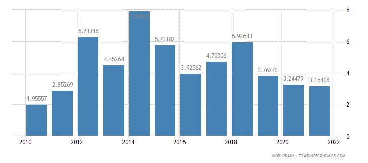 paraguay total debt service percent of gni wb data