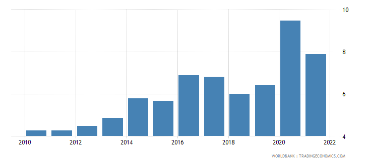 paraguay total reserves in months of imports wb data