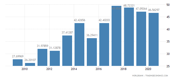paraguay total reserves percent of total external debt wb data