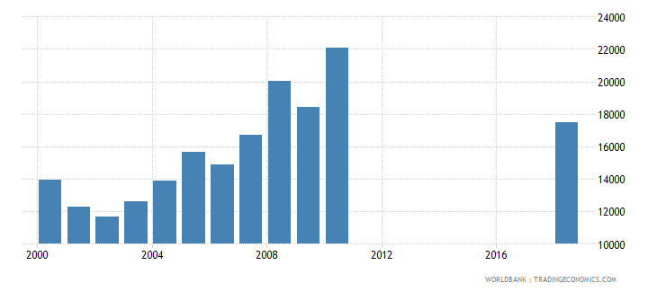 paraguay trademark applications total wb data