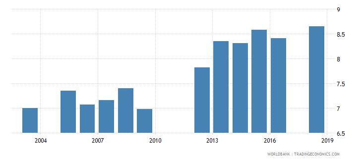 paraguay uis mean years of schooling of the population age 25 total wb data